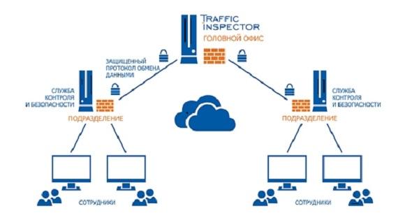 Вышла Enterprise версия Traffic Inspector